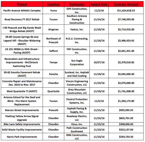 november-2016-bid-results